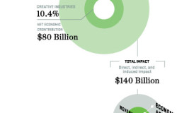 Pages 9 - 2013-Otis_Report_on_the_Creative_Economy